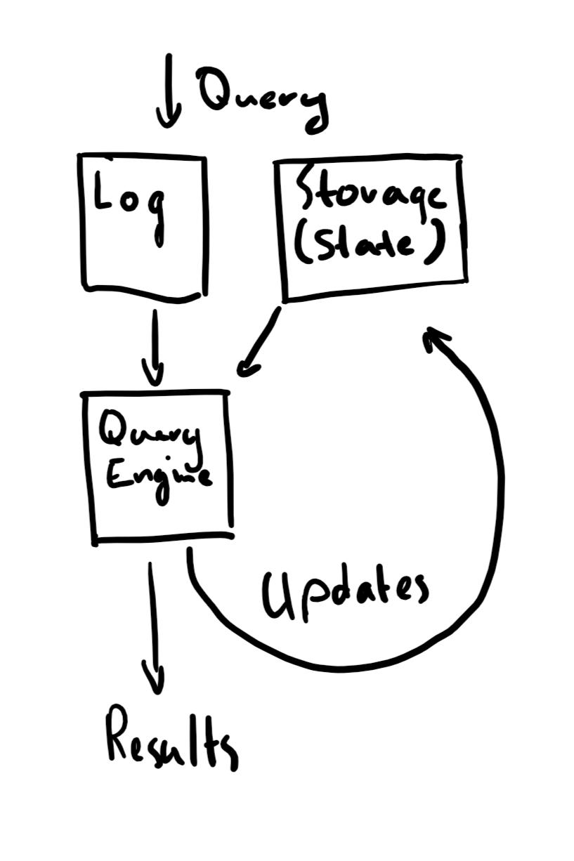 Database internals diagram