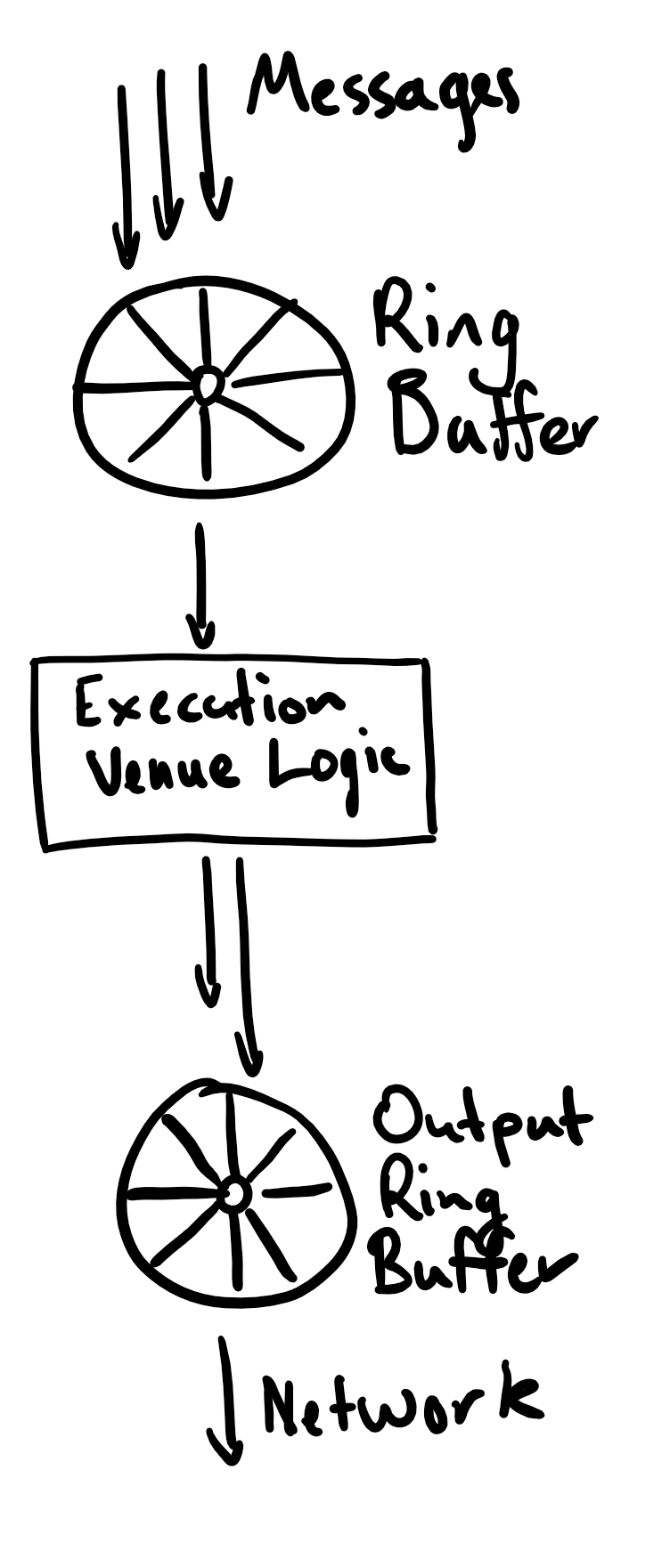 Layout of a core service and it's connections