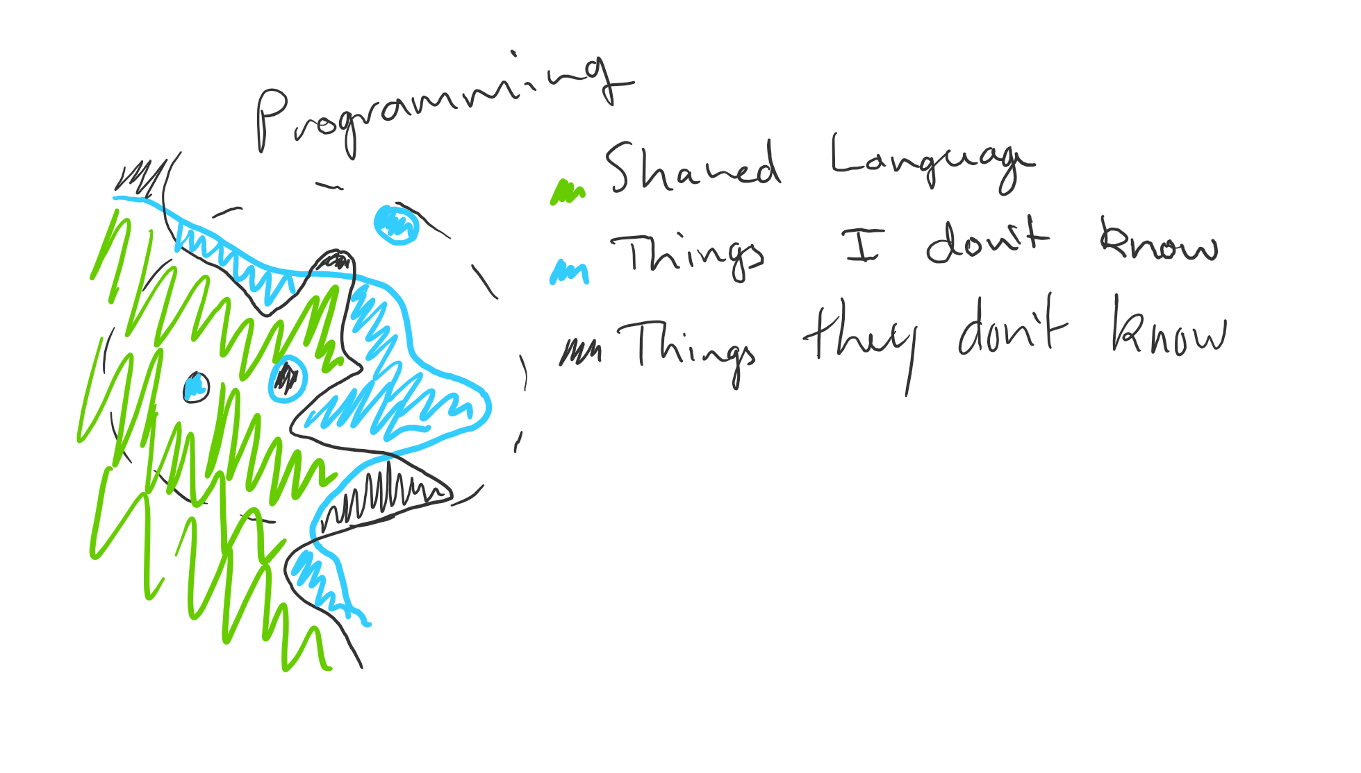 Overlaying two people's blobs of language, highlighting the areas where our language differs