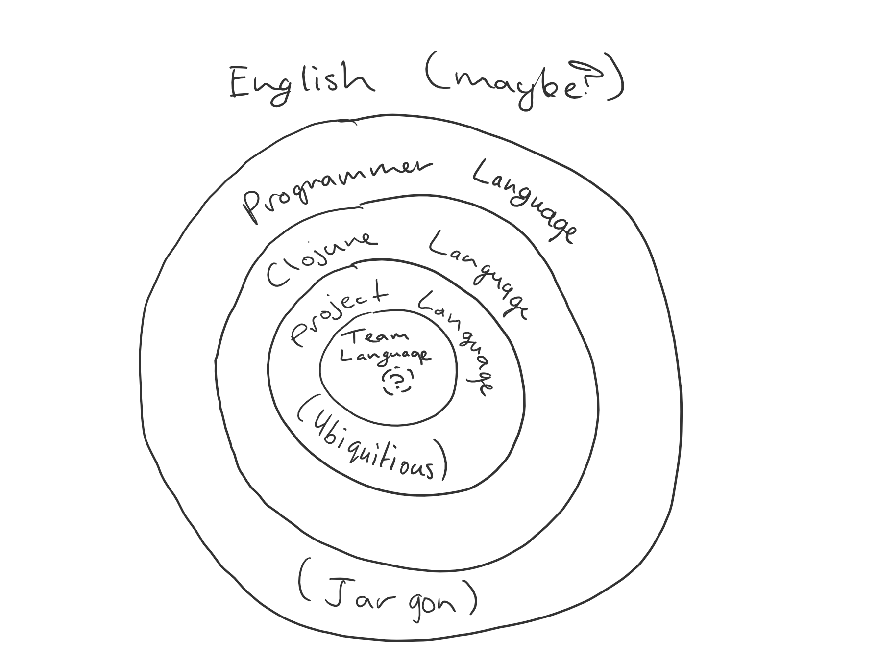 An onion-like image of the layers of language